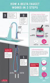 how a faucet works a complete diagram and explanation of the