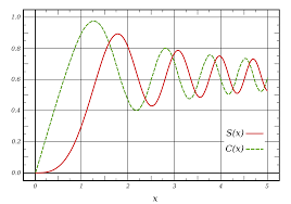 Gaussian Integral Table Fresnel Integral Wikipedia