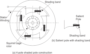 types of single phase induction motor split phase capacitor