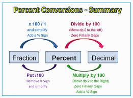 fraction to decimal conversion table fractions decimals percentages scoop it