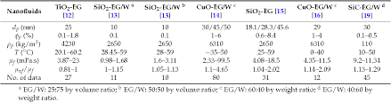 ethylene glycol viscosity table viscosity prediction of different ethylene glycol water based