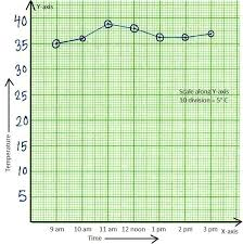 worksheet on line graph draw the line graph check the exact graph