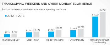 amazon black friday vs cyber monday thanksgiving vs black friday vs cyber monday page 3
