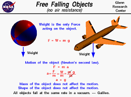 Speed Of Light In A Vacuum Free Falling Object