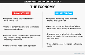 hillary clinton and donald trump on us economic policy business