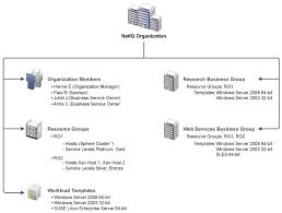netiq documentation netiq cloud manager product overview
