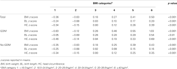 frontiers gestational diabetes independently increases birth
