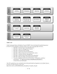Sans 20 Critical Controls Spreadsheet Appendices Protection Of Transportation Infrastructure From