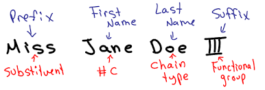 organic chemistry iupac nomenclature demystified with a simple