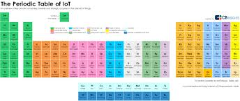What Is Ar On The Periodic Table The Internet Of Things Periodic Table