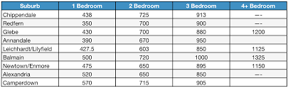how much does a 3 bedroom apartment cost average cost of living in a one bedroom apartment uk www