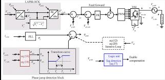 odff optimized dual fuzzy flow controller based voltage sag