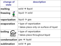evaporation and condensation worksheets the best and most