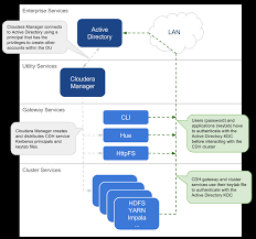 overview of authentication mechanisms for an enterprise data hub
