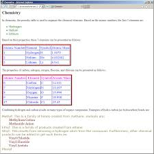 Cation And Anion Periodic Table Lesson 05 Fundamentals Of Css And Html Elements