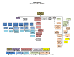 Cofc Map Organizational Structure College Of Charleston