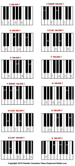 keyboard chords tutorial for beginners how to play major seventh piano chords