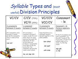 cv v vc multisyllabic word reading ppt