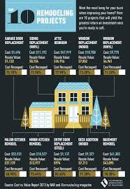 infographic california real estate market improvingthe 17 best real estate infographics images on pinterest real estate