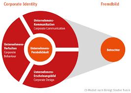 corporate design corporate identity ci leitbild gestaltenlernen ch