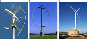 Backyard Wind Power Wind Energy Trends And Enabling Technologies Sciencedirect