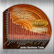 janka hardness scale learn how each wood species is