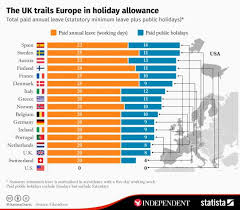 how uk paid leave compares to other countries in europe in charts