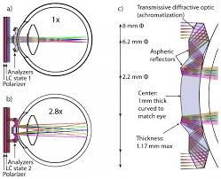 Optical Center Siege - telescopic 1 17mm thin contact lenses provide 2 8x optical zoom