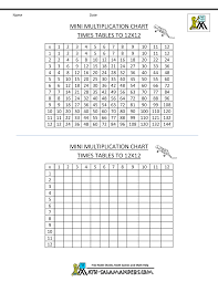 Free Printable Spreadsheets Blank Times Table Grid To 12x12