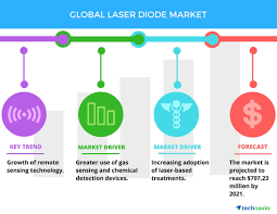 high demand for green lasers to boost the laser diode market