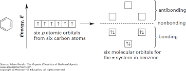 Atoms Bonding And The Periodic Table The Nature Of Bonding In Organic Molecules The Organic Chemistry