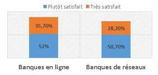 si e banque de les trophees de la qualite bancaire 2016 2017 les français sont ils