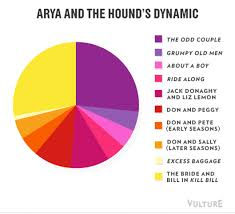 Make A Pie Chart Meme - 9 funny game of thrones season 4 pie charts vulture