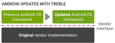 what is android os treble android open source project