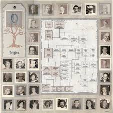 548 best family history images on family genealogy