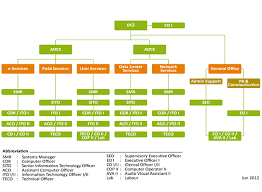 help desk organizational structure organisation of the computing services centre computing services