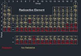 radioactive elements on the periodic table radioactive element