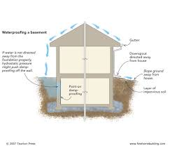 Basement Waterproofing Methods by Attach A Layer Of Foam Insulation Directly To The Inside Surface