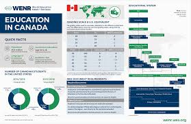 education in canada current trends and qualifications