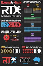 cool rtx infographic found on tubefilter roosterteeth