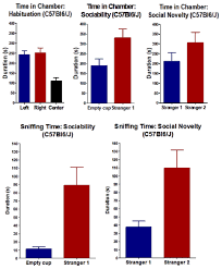 med si e social three chamber sociability and social novelty test behavioral and