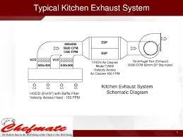 home kitchen exhaust system design haus möbel kitchen exhaust system design india 8 638 jpg cb
