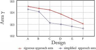 open loop based controllability criterion applied to stochastic