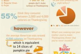 how many calories does the average american eat on thanksgiving