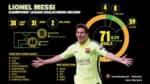 la liga table 2016 17 top scorer leo messi top scorer and top assister in the chions league fc