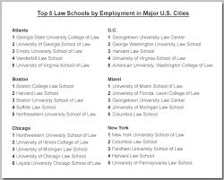 georgetown law resume sle northwestern resume template