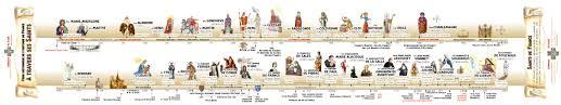 Frise Reine Des Neiges by Frise Historique De L U0027histoire De France Dans Ses Saints