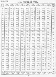 Logarithm Table Usn Range Tables 1935 Table Vi