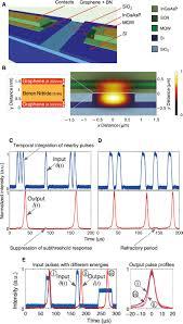 progress in neuromorphic photonics nanophotonics