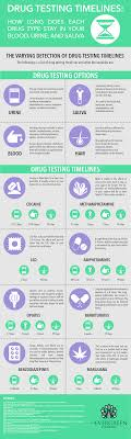 drug detection time table drug testing timelines how long does each drug type stay in your